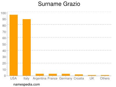 Surname Grazio