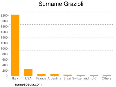 Surname Grazioli