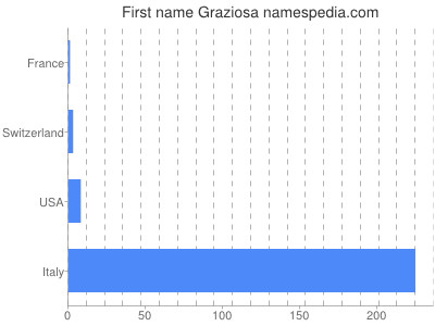 Given name Graziosa