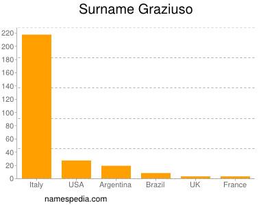 Surname Graziuso