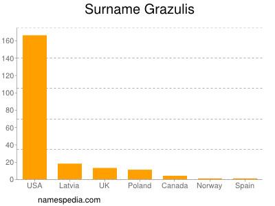 Surname Grazulis