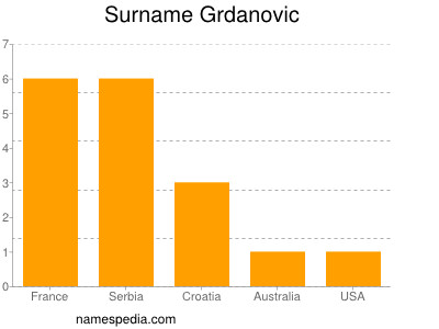 Surname Grdanovic