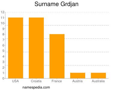 Surname Grdjan