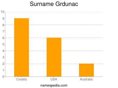 Surname Grdunac