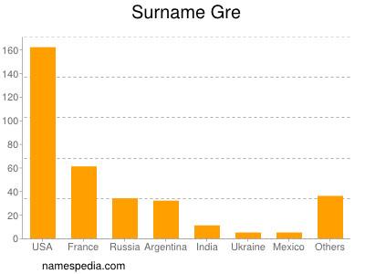 Surname Gre