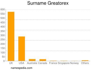 Surname Greatorex