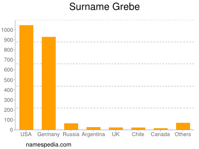 Surname Grebe
