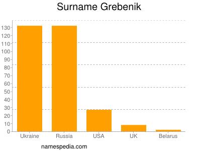 Surname Grebenik