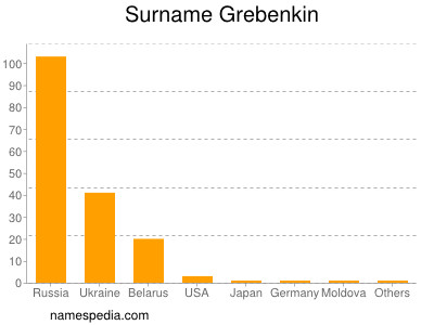 Surname Grebenkin