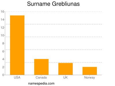 Surname Grebliunas