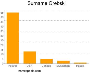 Surname Grebski