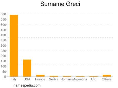 Surname Greci