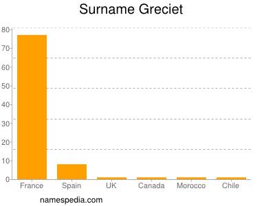 Surname Greciet