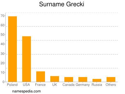 Surname Grecki