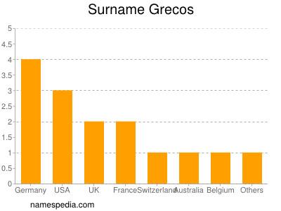Surname Grecos