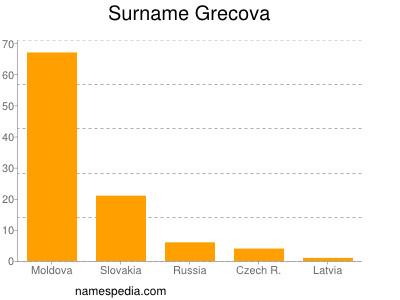 Surname Grecova