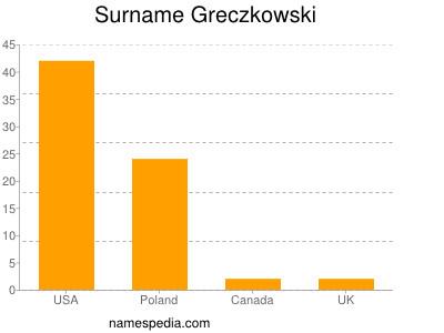 Surname Greczkowski