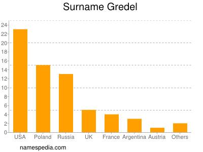 Surname Gredel