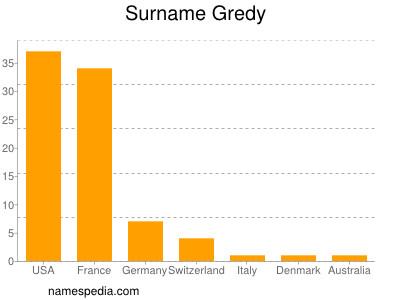Surname Gredy