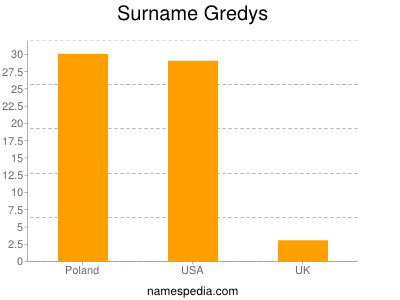 Surname Gredys