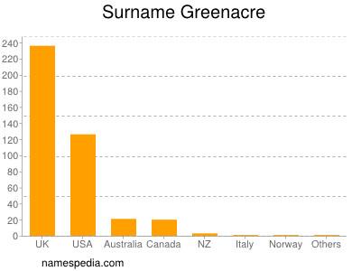 Surname Greenacre