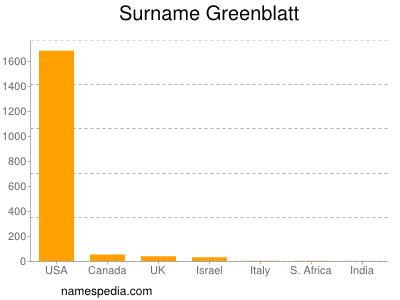 Surname Greenblatt