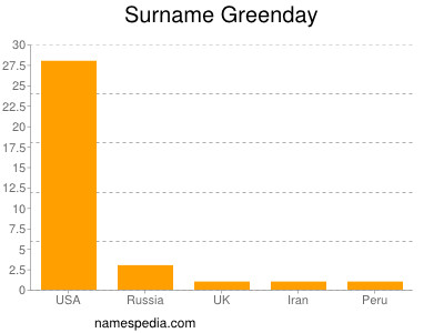Surname Greenday