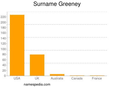 Surname Greeney