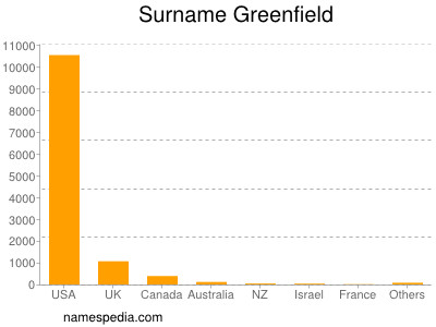 Surname Greenfield