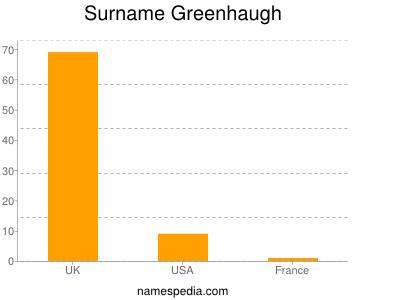 Surname Greenhaugh