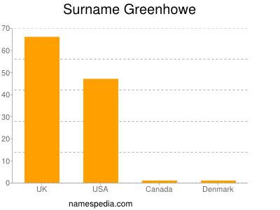 Surname Greenhowe