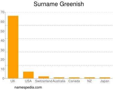 Surname Greenish