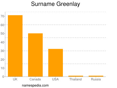 Surname Greenlay