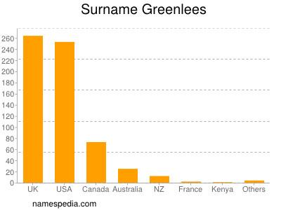 Surname Greenlees