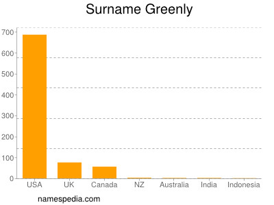 Surname Greenly