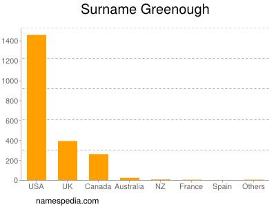 Surname Greenough