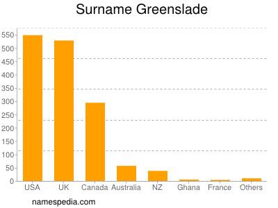 Surname Greenslade