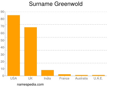 Surname Greenwold