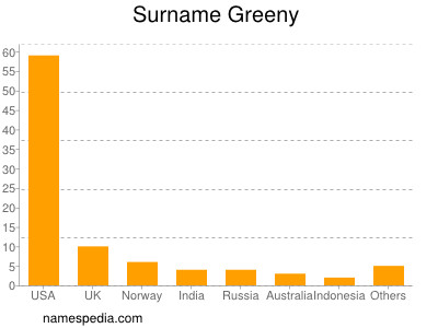 Surname Greeny