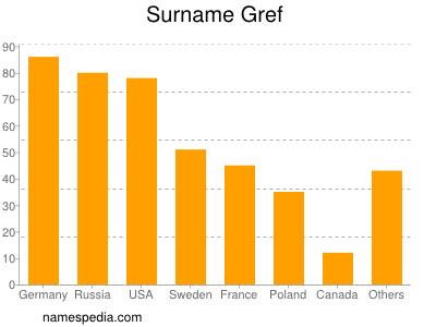 Surname Gref