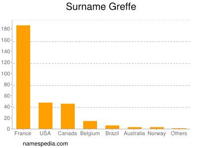 Surname Greffe