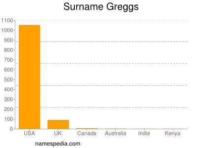 Surname Greggs