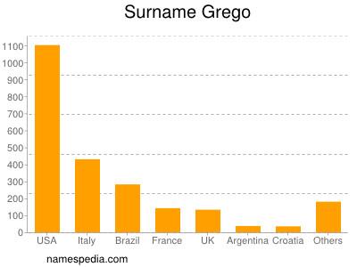 Surname Grego