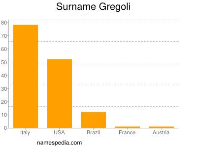 Surname Gregoli