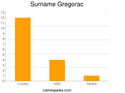 Surname Gregorac