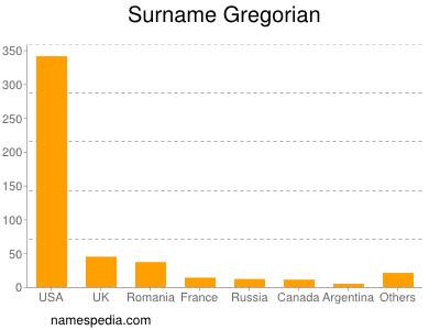 Surname Gregorian