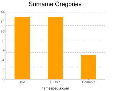 Surname Gregoriev