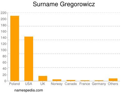 Surname Gregorowicz