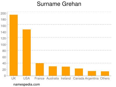 Familiennamen Grehan