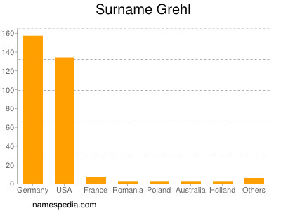 Surname Grehl